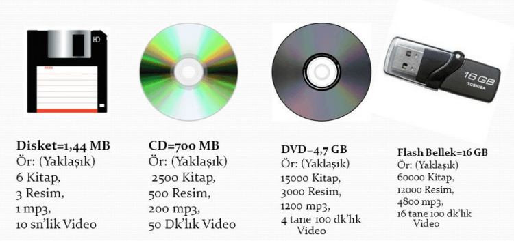Floppy Disk CD DVD Flashbellek